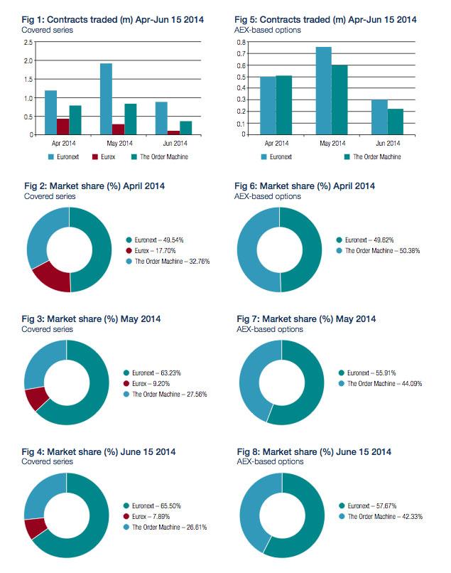 Analysis : European equity derivatives markets : Fragmentation
