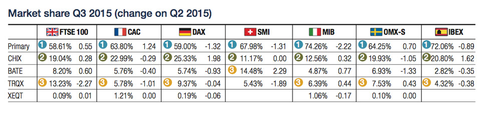 Analysis : European equities : Market fragmentation