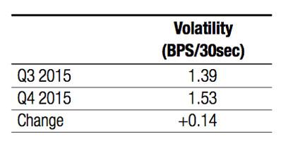 Analysis : European equities : Market fragmentation