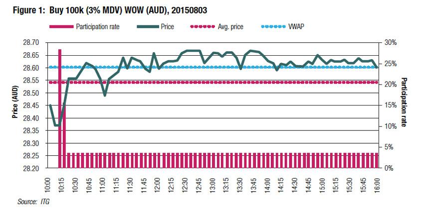 Equities trading focus : TCA : Ian Domowitz
