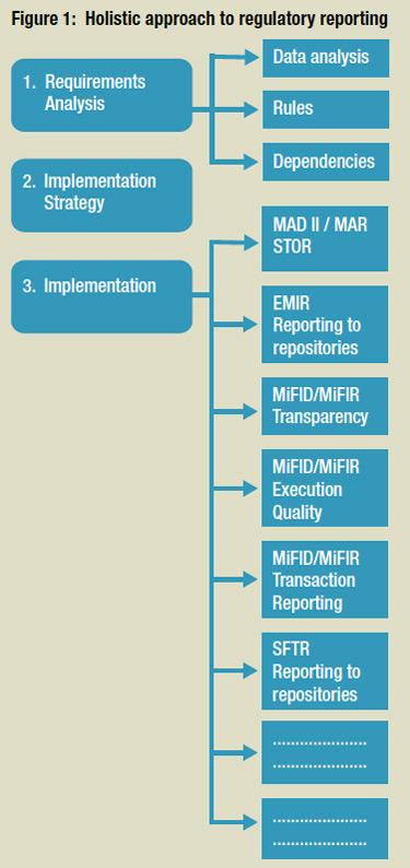 The impact of regulation : Viewpoint : MiFID II/MiFIR : Silvano Stagni