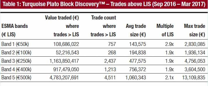 Equities trading focus : Electronic block trading : Dr. Robert Barnes