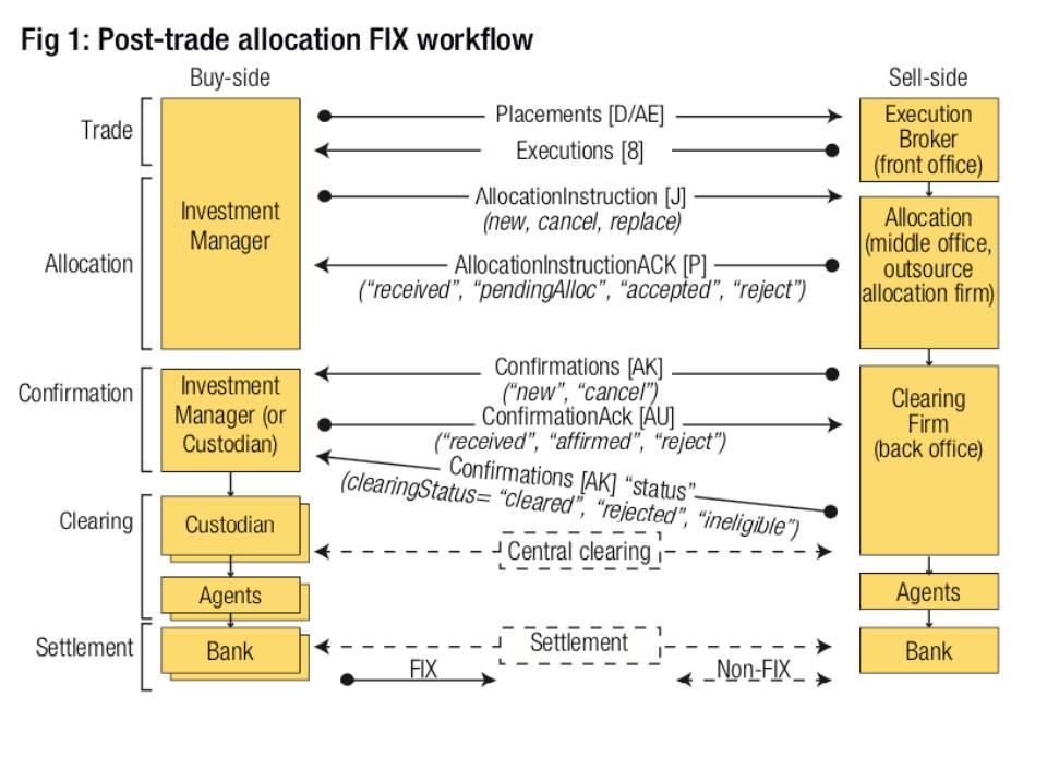 FX trading focus : FX post-trade : Neena Dholani