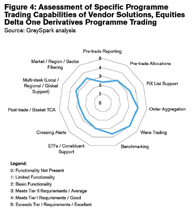 Equities trading focus : Equity derivatives : Russell Dinnage