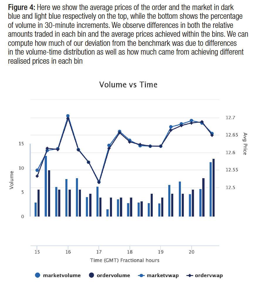 Equities trading focus : VWAP : Chris Sparrow : LiquidMetrix