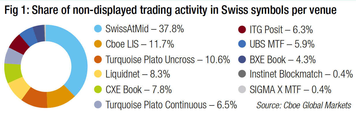Equities trading focus : SIX Swiss Exchange : Adam Matuszewski