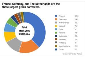 ESG-data : Sovereign green bond issuance to rise