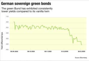 Green bond oversubscription data