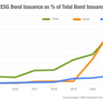 ESG bond issuance doubles in Q1