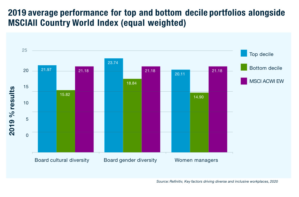 Social issues of ESG – Setting the record straight