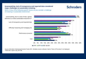 US investors focus more on ESG data than global peers
