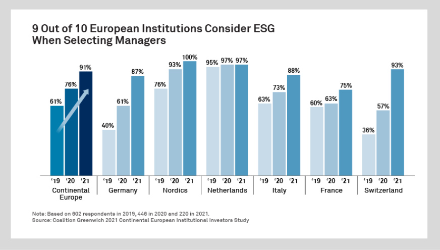 Asset managers need ESG mettle to win mandates