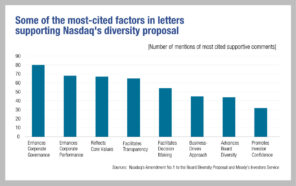 Nasdaq diversity listing rules approved