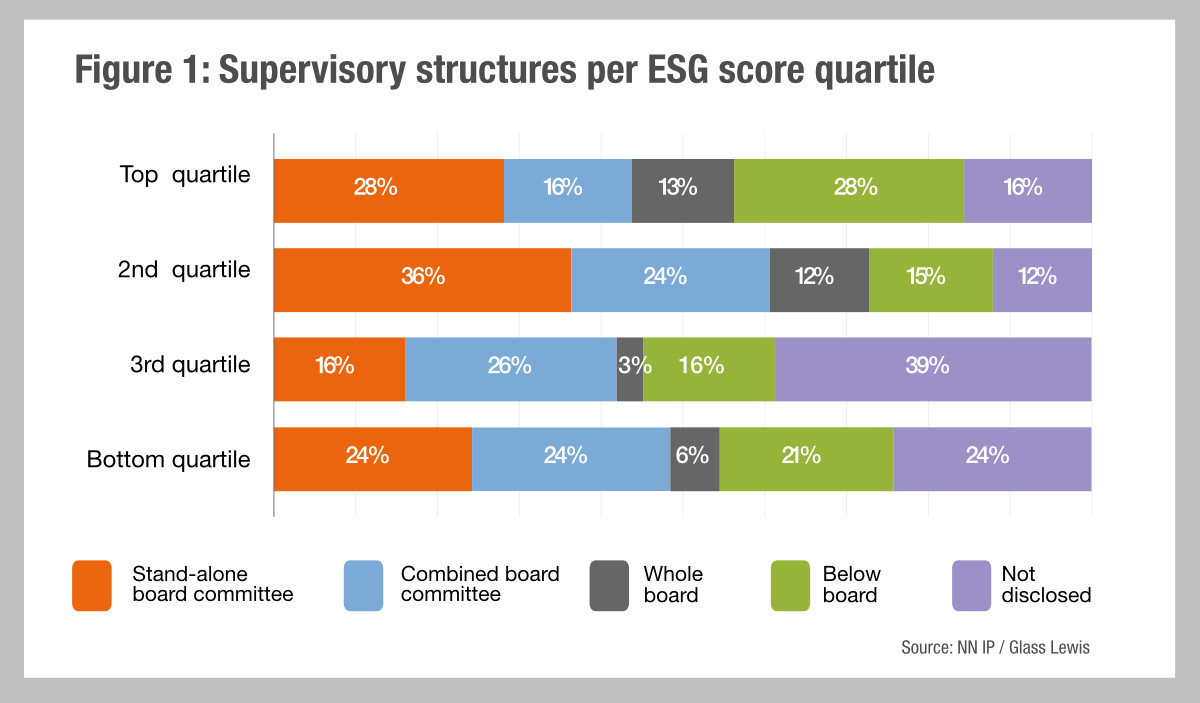 Linking performance to ESG supervision?