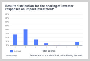 Impact investors do not recognise criteria needed for investment frameworks